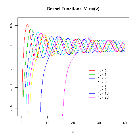 bessel7.png